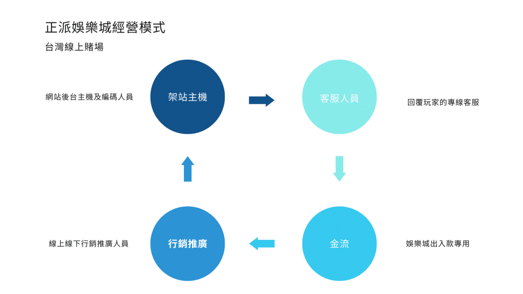 娛樂城商業模式